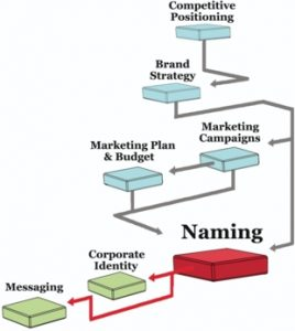 branding strategy, How does your Branding Strategy represent you